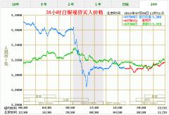 今天(7月9日)白银价格多少一克 最新白银价格走势图查询