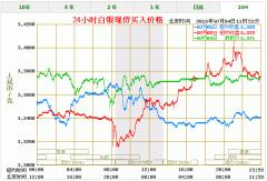 今天(7月4日)白银价格多少一克 最新白银价格走势图查询