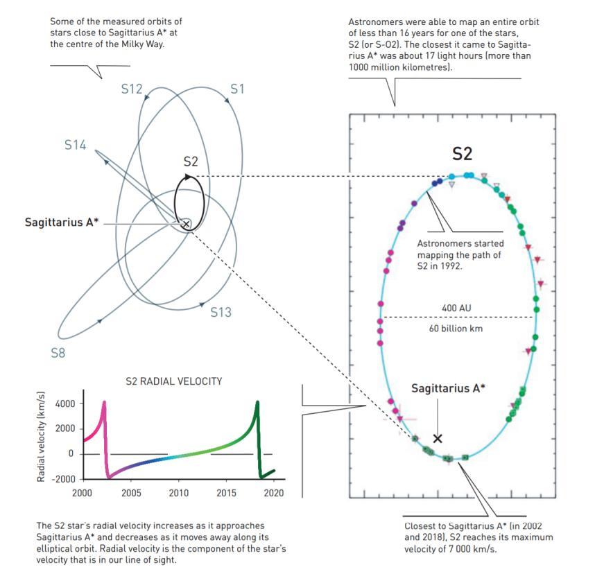 银河系中心一些恒星的轨道,最靠近人马座a*的S2速度惊人。