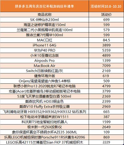"""▲拼多多5周年庆中的部分优惠商品价格列表。在拼多多""""百亿补贴""""的加码狂补下,230ml装的SK-II神仙水再次来到699元,64G版iPhone 11仅售3899元,均降至全网超低价。"""