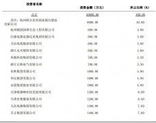 浙江一村镇银行5%股权被拍卖:打7折流拍后将降价二成再拍