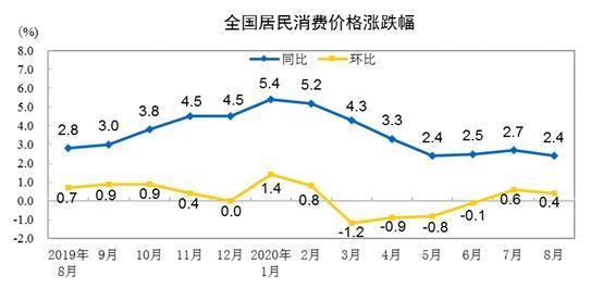 CPI同比涨幅走势图。 国家统计局 图