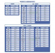 报告:成都、重庆人才吸引力领先,长沙收入房价比平衡度最高
