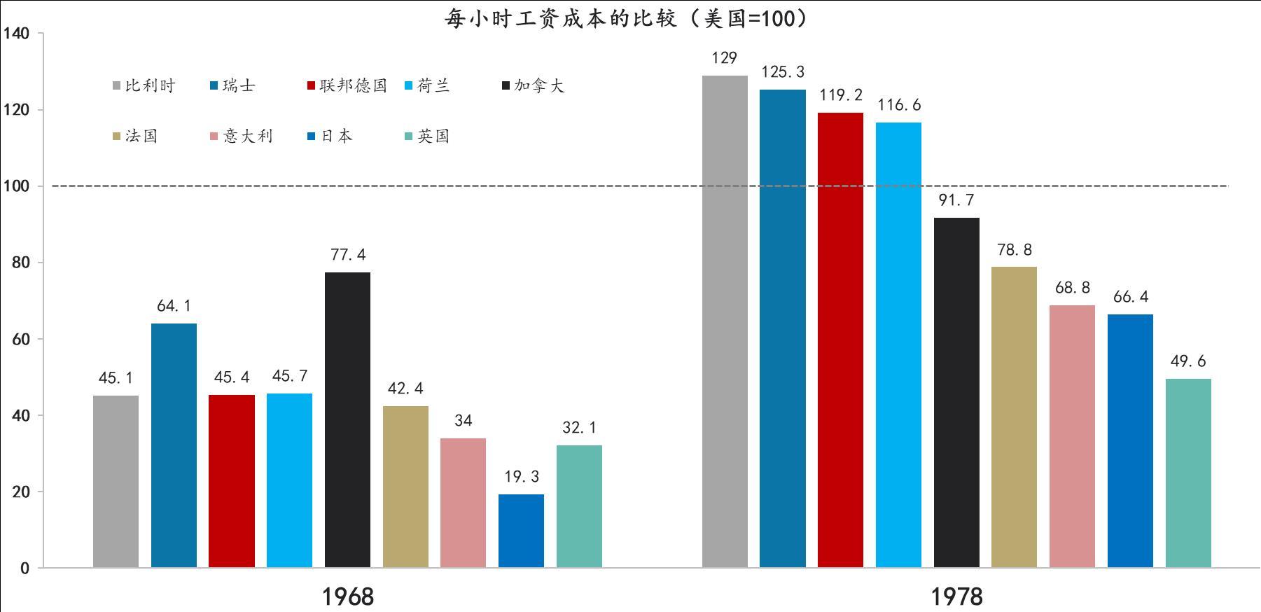 数据来源:周弘等,2012;东方证券