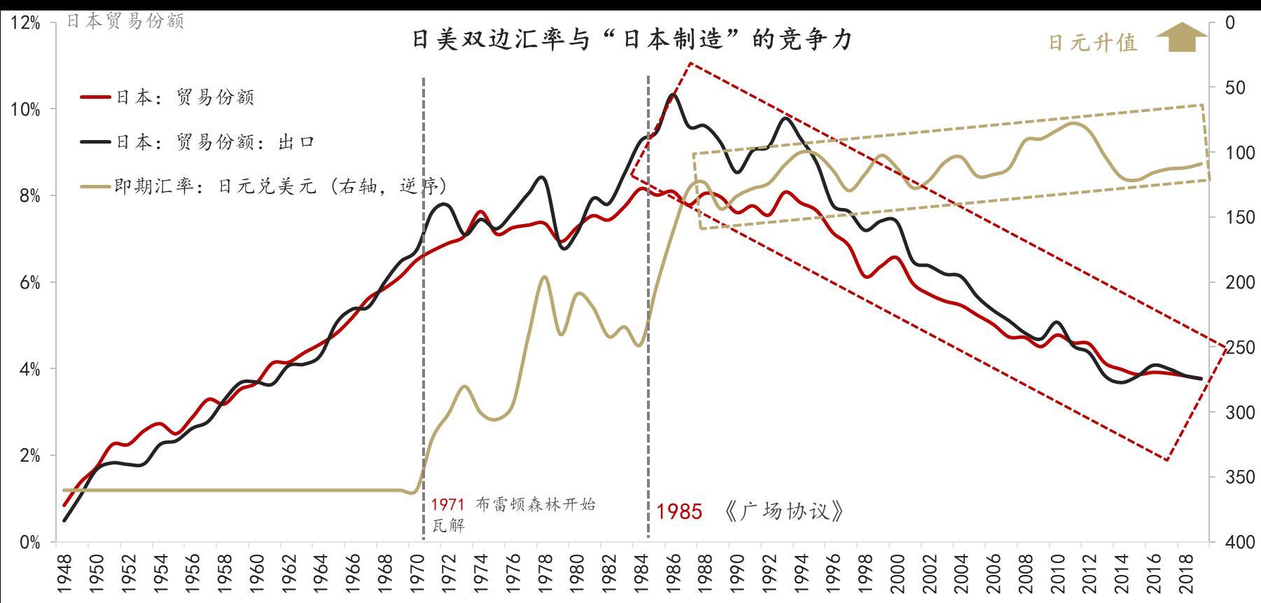 数据来源:IMF,CEIC,WIND,东方证券