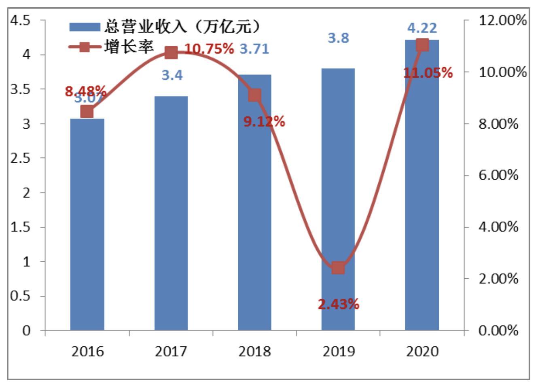 2016-2020年全球新能源企业500强总营业收入(万亿元)