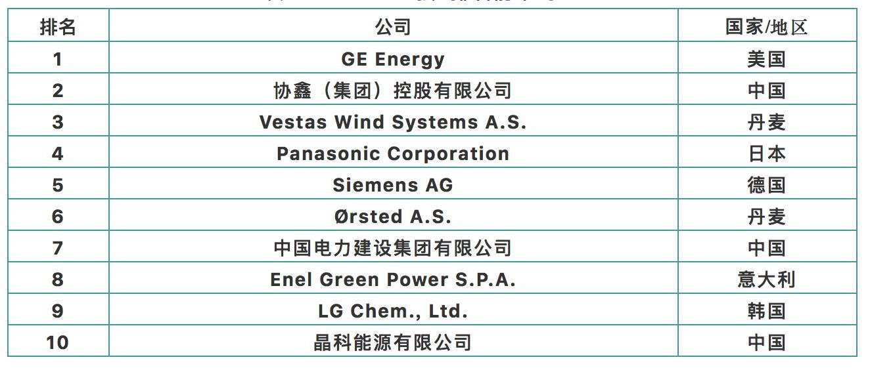 2020全球新能源企业500强前10企业