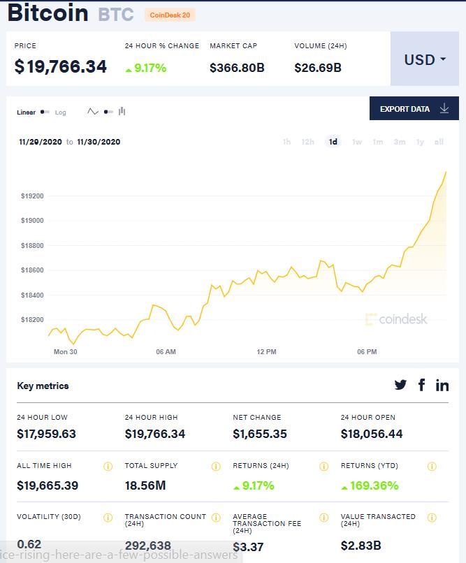 比特币一日价格走势与历史极值 图片来源:coindesk