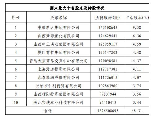 2019年末,晋城银行前十大股东和持股情况。
