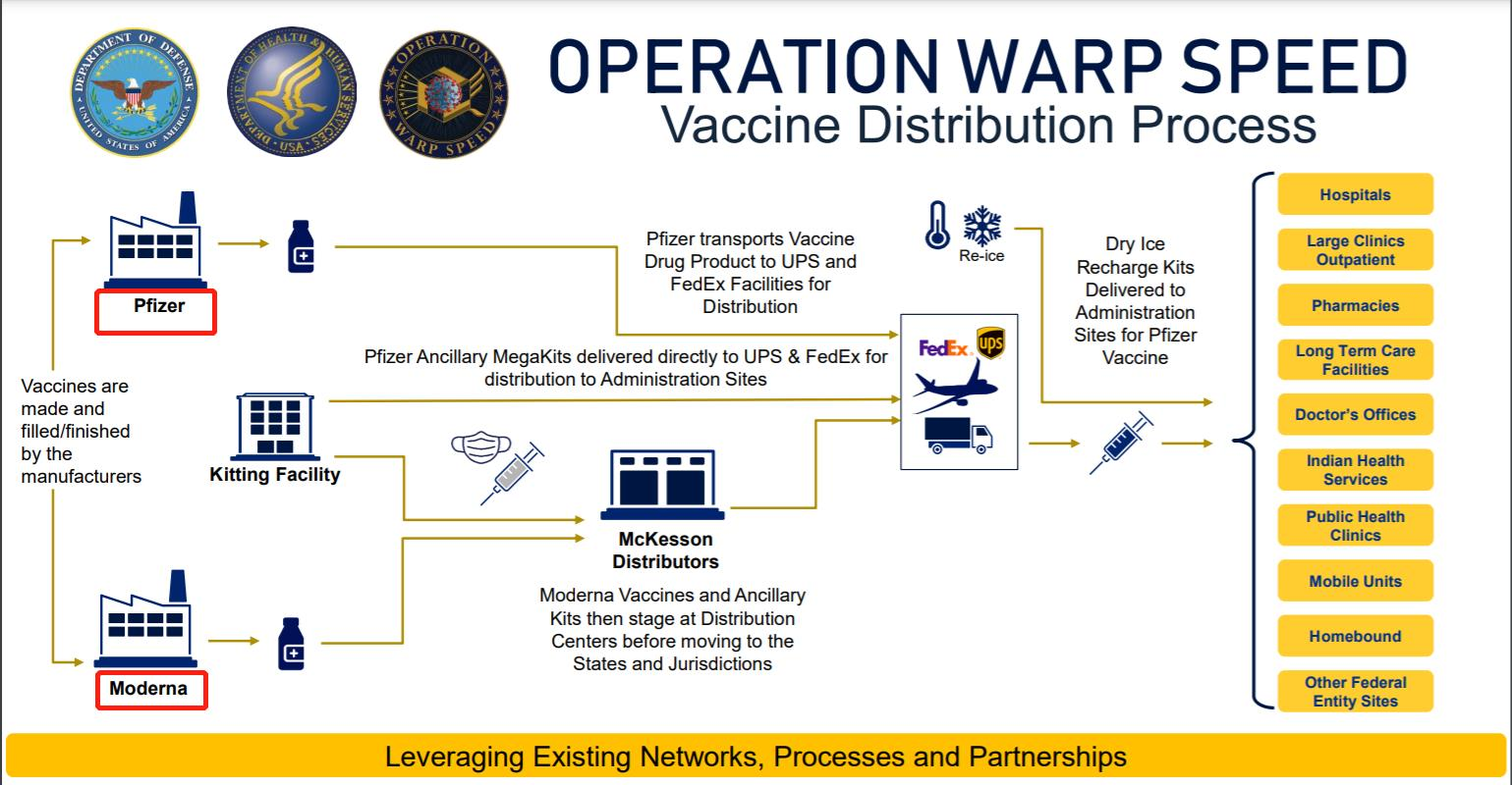 辉瑞和莫德纳新冠疫苗分发流程 来源:美国HHS官网