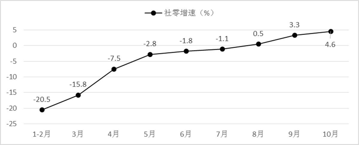 2020年社会消费品零售总额增速变化趋势(数据来源:国家统计局)