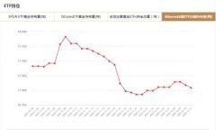 iShares白银ETF12月11日白银持有量与上一交易日减少43.37吨