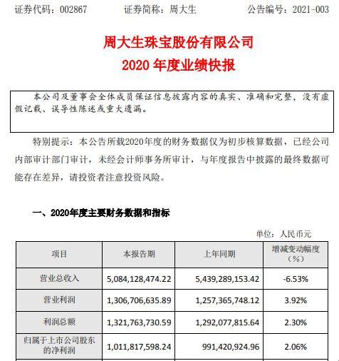 周大生2020年度净利10.12亿增长2.06% 线上业务快速发展