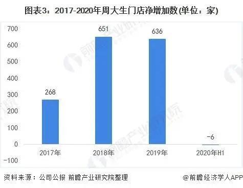线上电商营业收入占比进一步扩大