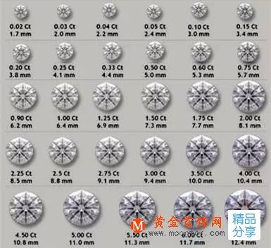 钻石的大小,一克拉钻戒价格差异的根本原因