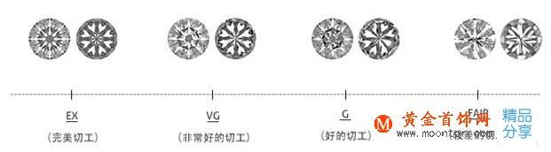 钻石的切工,钻石的4c标准,一克拉钻戒价格差异的原因