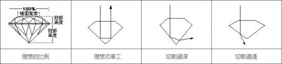 钻石4C详细说明(图解)