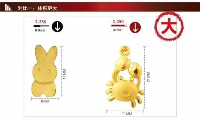3d硬金为什么那么贵【3d硬金是骗局?】