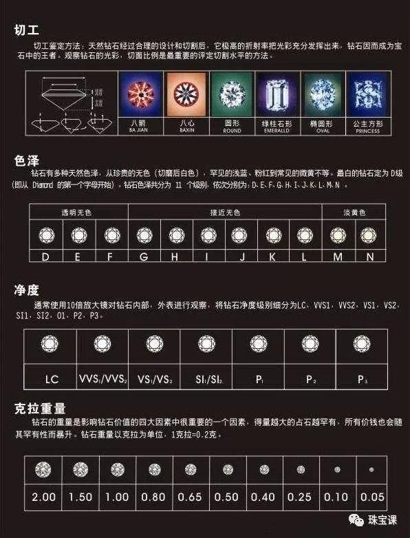 """钻石""""4C""""分级标准"""