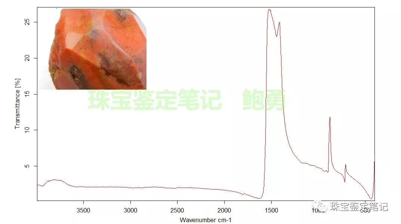 宁强珊瑚玉典型的碳酸岩红外吸收谱