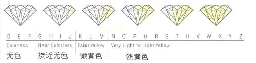 钻石颜色选择哪个等级的好?