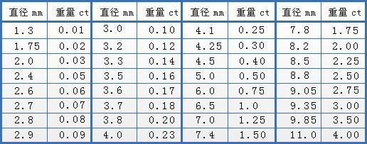 钻石重量分级标准