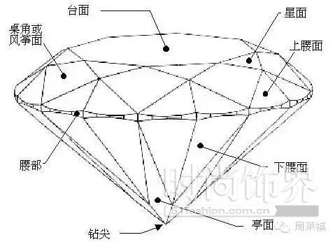 钻石切工动态图讲解演示
