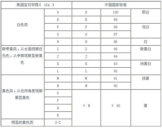 美国宝石学院(GIA)颜色分级体系与中国颜色分级体系对比