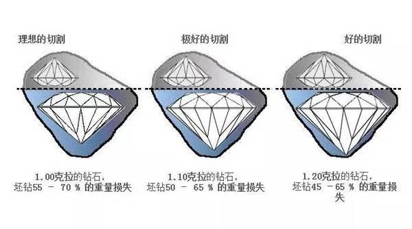 理想切工能带给我们一颗最为光彩熠熠的钻石