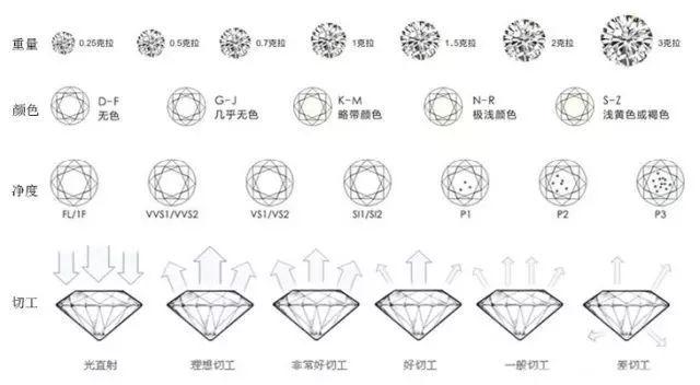 碎钻都是作为配石,衬托主钻
