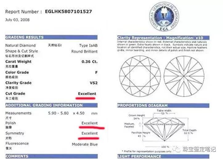 """钻石4C分级另类解读之二:GIA的""""3X切工""""和国检的""""4X、5X切工""""到底谁更牛X?"""