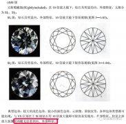 """如何挑选钻石4C之净度篇---SI级钻石真能达到""""肉眼无瑕(Eye Clean)""""吗?矫情"""