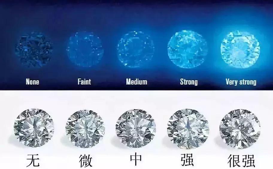 干货丨教你如何辨别钻石的价值?