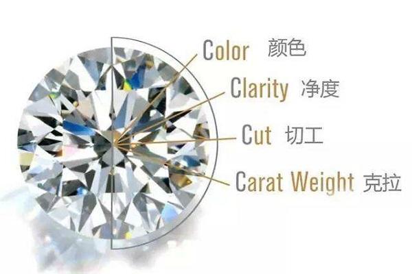 一辈子才买一次的结婚戒指,准新娘们知道怎么选吗?
